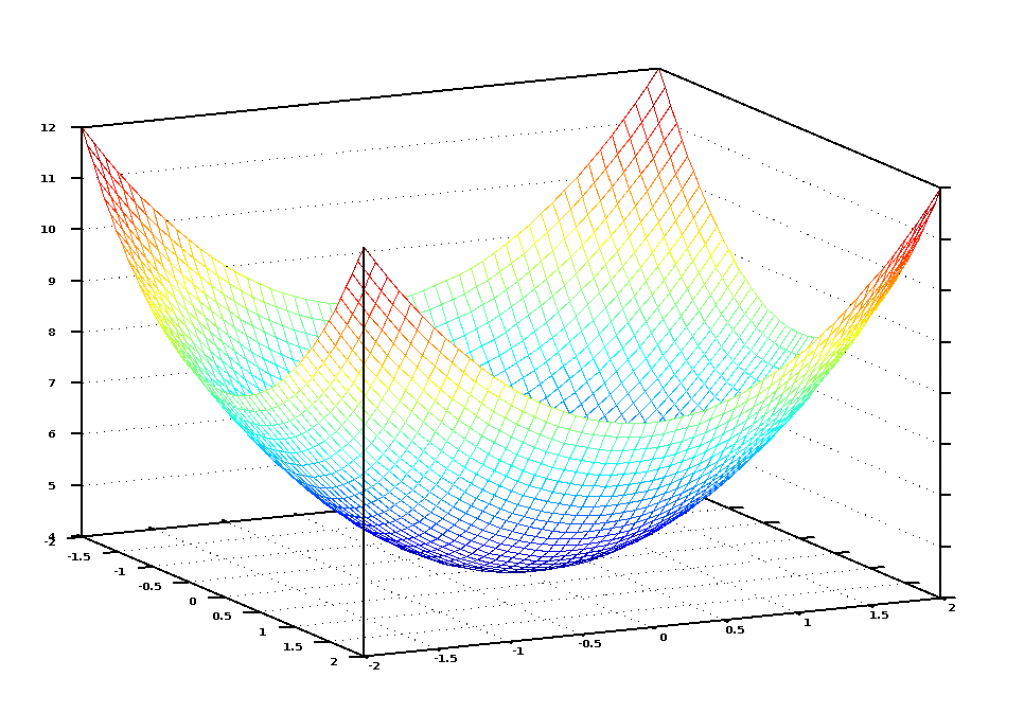 Grafik za našu jednačinu cene izgleda kao činija. Vertikalna osa predstavlja cenu.