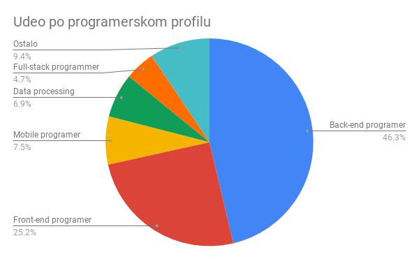 Udeo po programerskom profilu