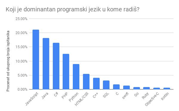 Dominantan programski jezik u kome rade srpski programeri