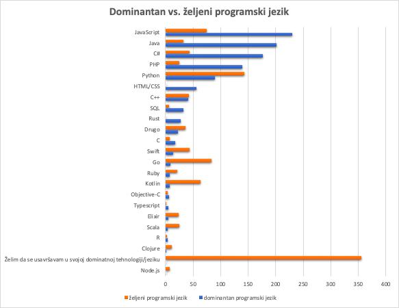 Dominantan vs željeni programski jezik