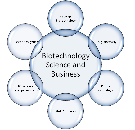 Biotechnology-The-Science-and-Business-courses