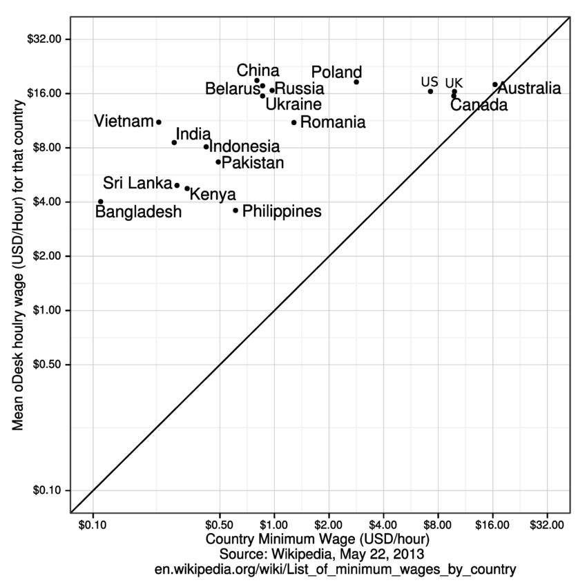 Odnos minimalne zarade u državama i prosečne zarade na frilens platformama