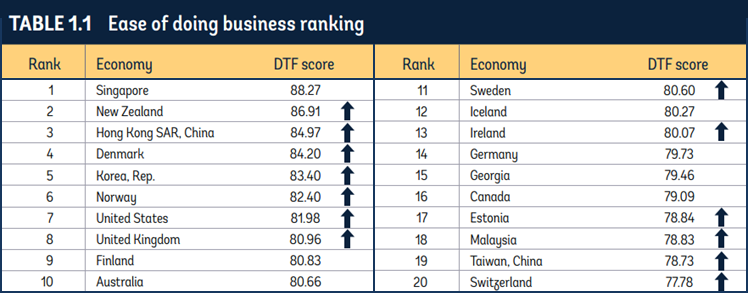 Doing Business Top 20