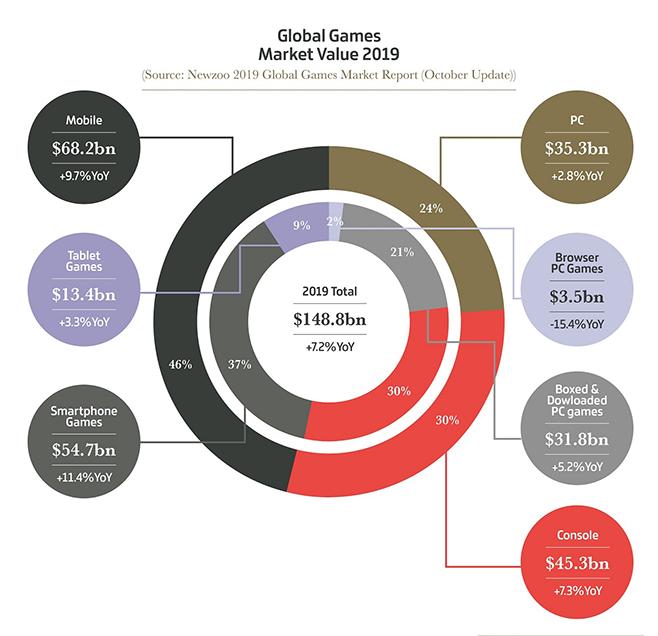 Global Games Market Value
