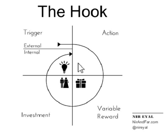 Hooked-How-to-Build-Habit-Forming-Technologies-Nir-Eyal-NirAndF...