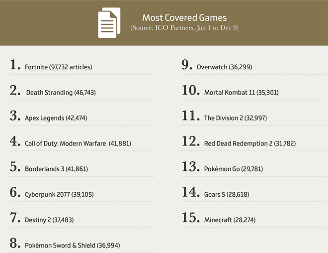 Most Covered Games