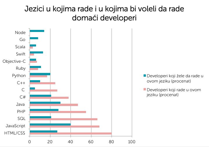 Popularnost i upotreba programskih jezika