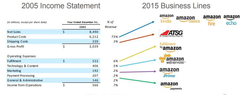 Amazon, troškovi i biznis prilike