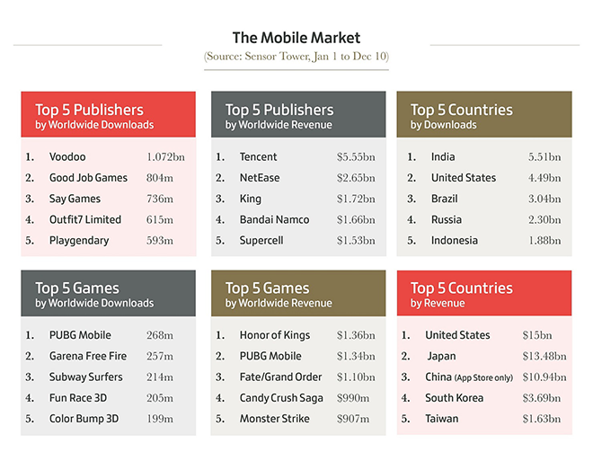 Top Mobile Market