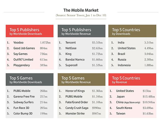 Top Mobile Market
