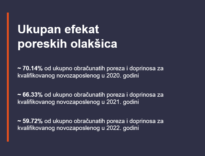 Ukupan efekat poreskih olakšica