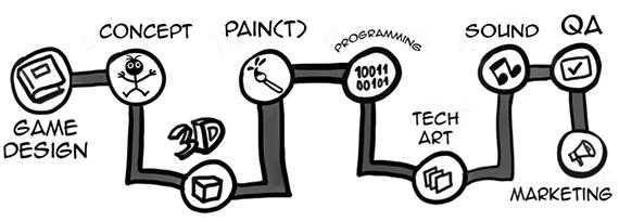 hopa-games-process