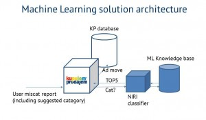 machine_learning_kp2