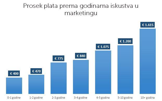 marketing chart5