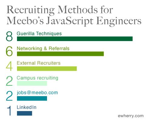 meebo-methods