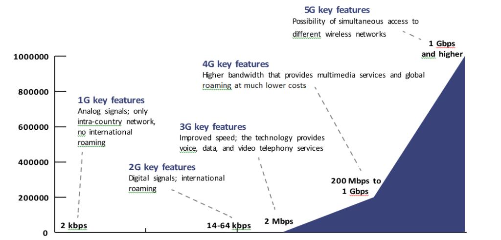 mobilne mreže