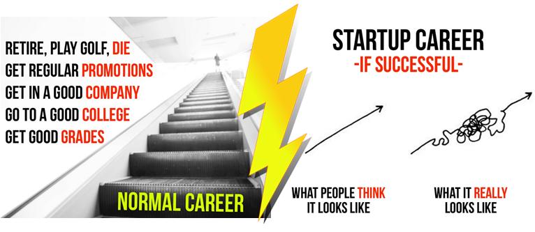 normal vs startup