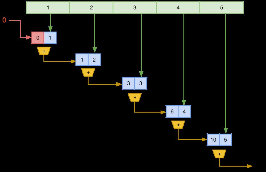 Ilustracija rada reduce funkcije