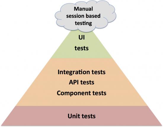 testing_pyramid-550x428