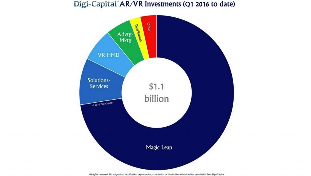 virtuelna-realnost-investicije-2016